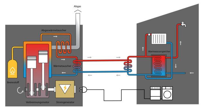Schema zeigt die Funktion der Kraft Wärme Kopplung im BHKW der Pfarrer Aigner Straße