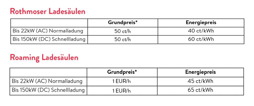 Kostenübersicht der Ladesäulen im Rothmoser und im Roaming Gebiet